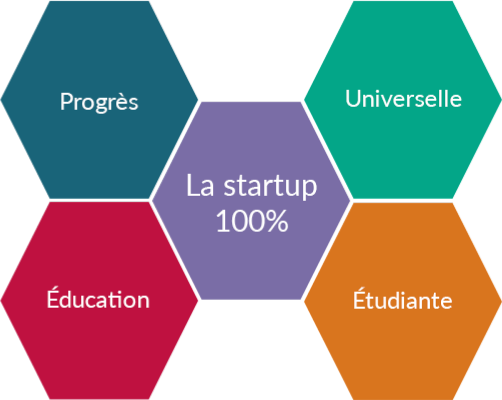 Startup étudiante